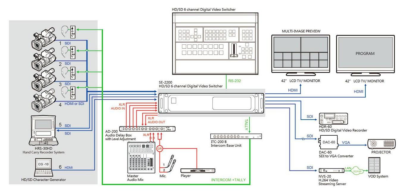 دیاگرام تجهیزات متصل شده به میکسر تصویر دیجیتال Datavideo SE2200