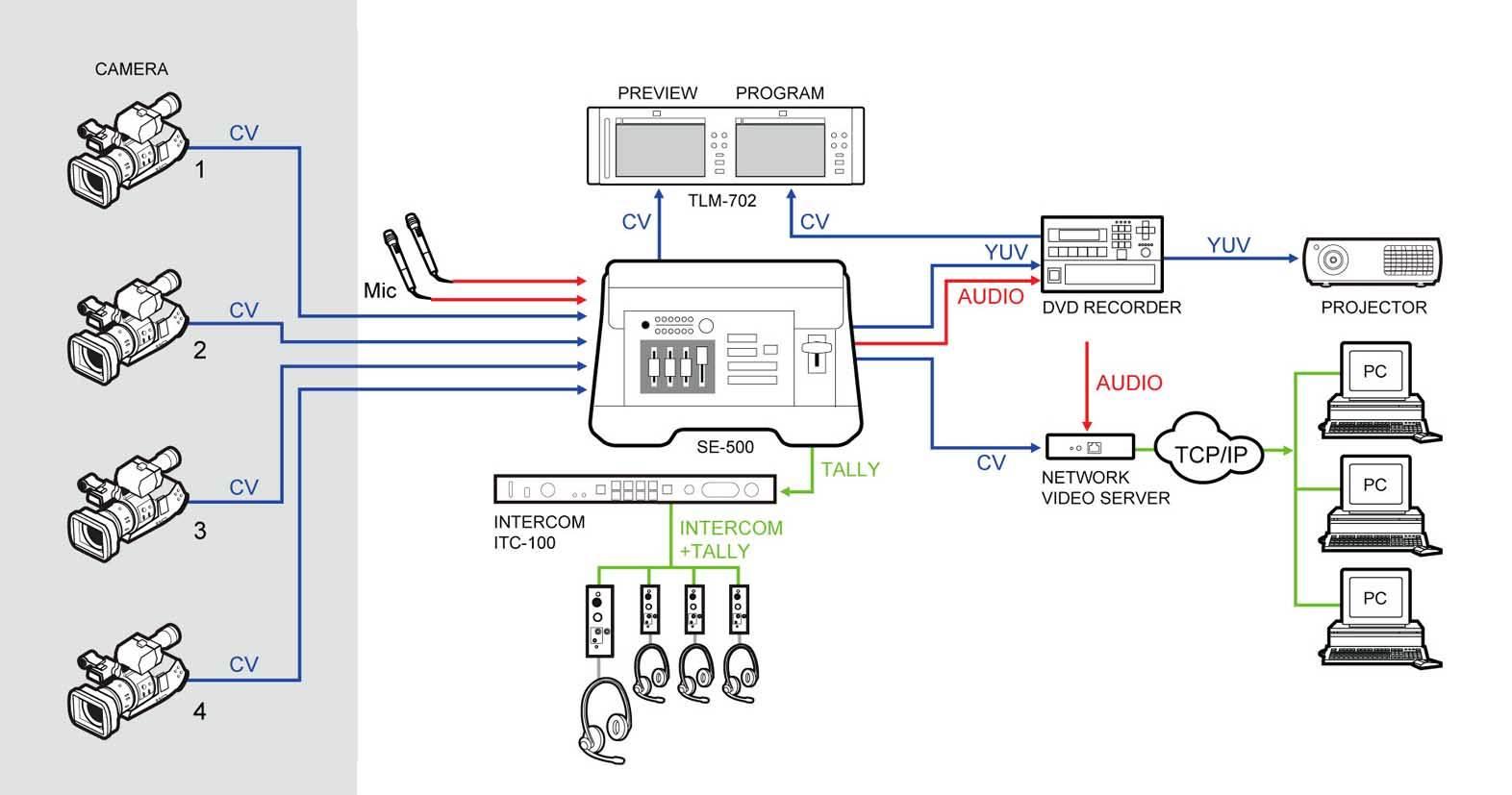 دیاگرام تجهیزات متصل شده به میکسر تصویر Datavideo مدل SE 500