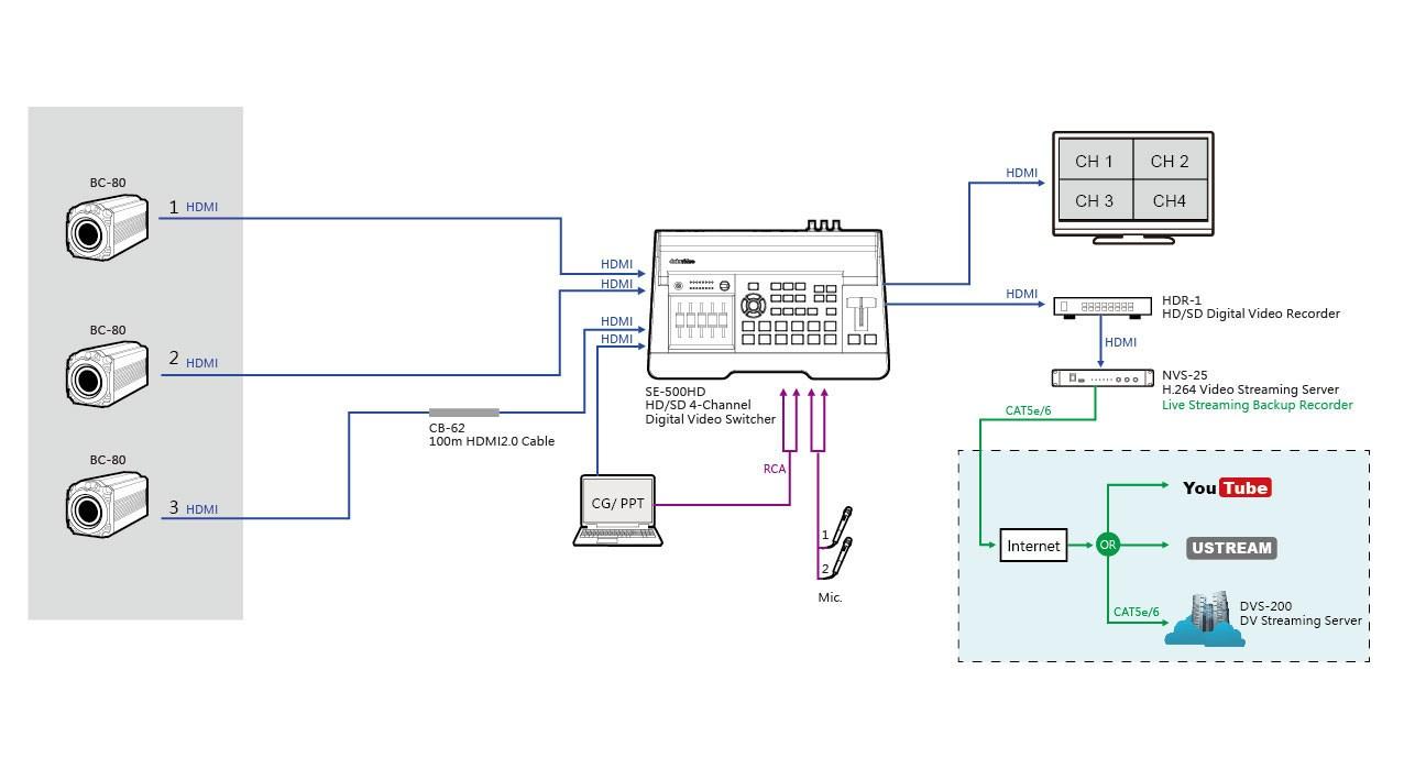 دیاگرام تجهیزات متصل شده به میکسر تصویر دیجیتال Datavideo مدل SE 500 HD
