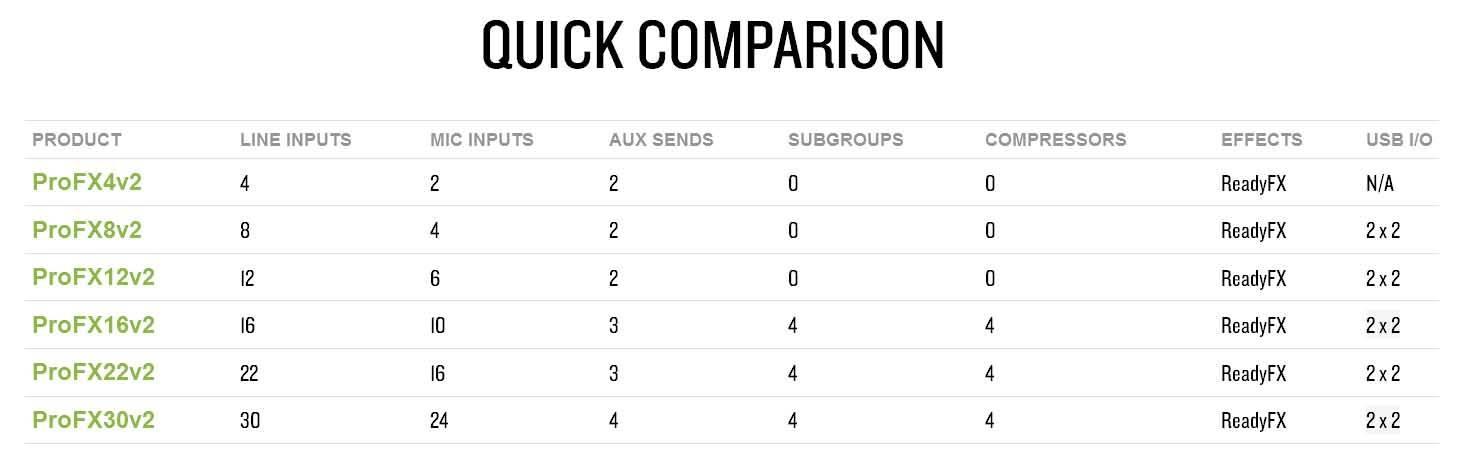 جدول مقایسه انواع میکسر صوتی آنالوگ محصول کمپانی Mackie (مکی ) سری ProFX v2
