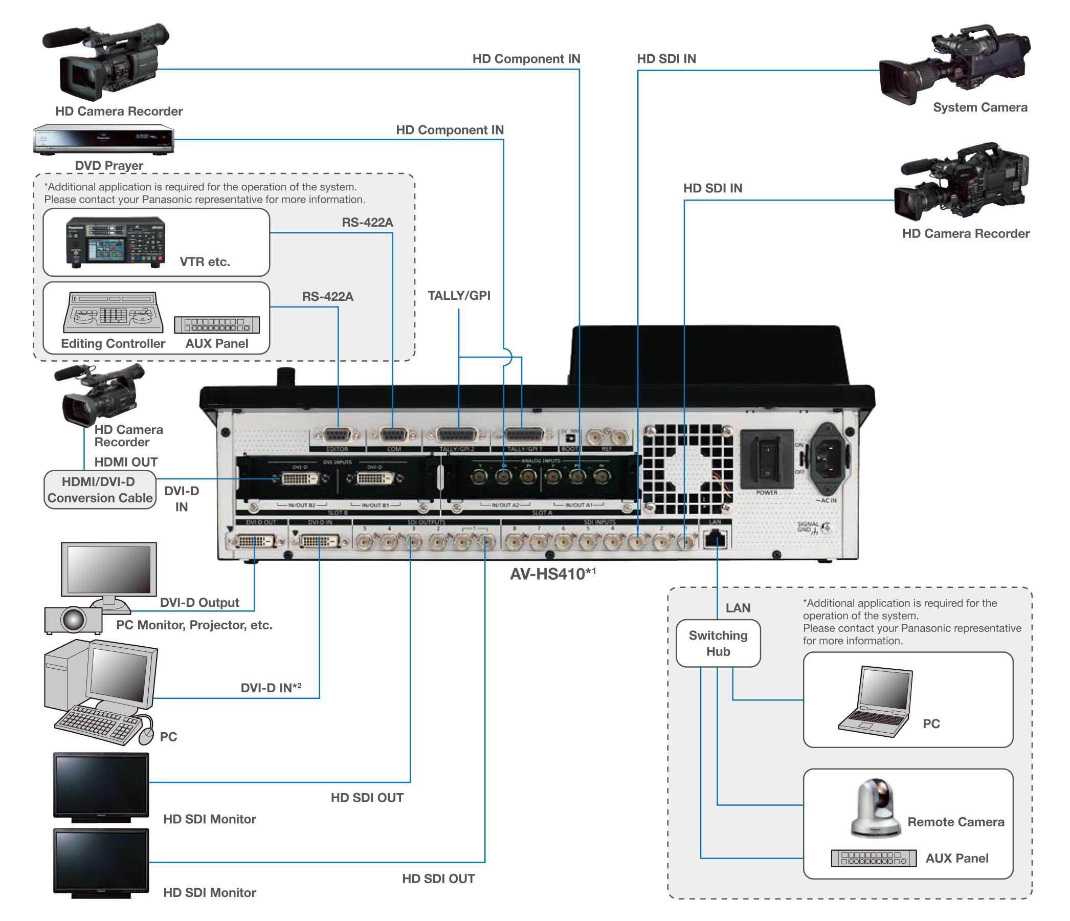 دیاگرام تجهیزات تصویری دیجیتال متصل به میکسر Panasonic