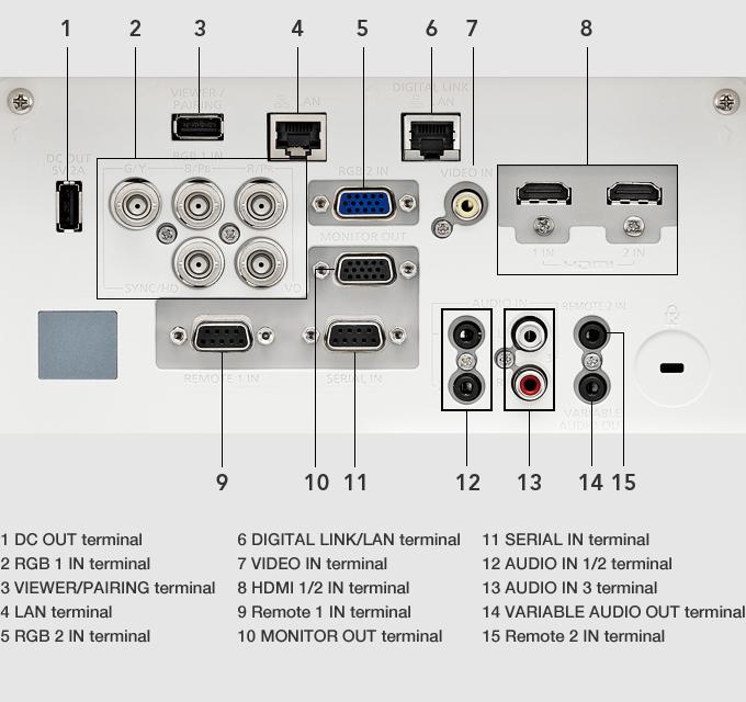 Panasonic PT-MZ670/PT-MW630 – معرفی پورت های ورودی و خروجی ويدئو پروجکشن Full HD با تکنولوژی لیزری و قابلیت 24/7