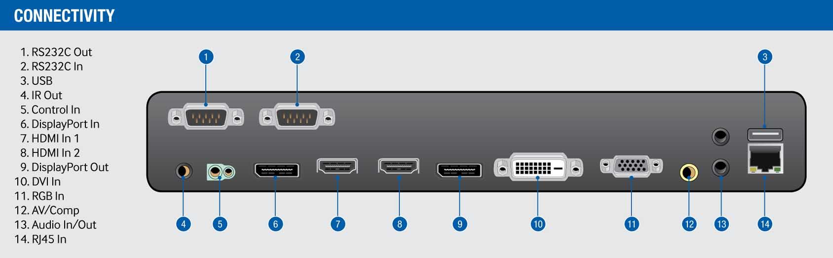 ورودی و خروجی های مانیتور صنعتی ویدئو وال ( Video Wall ) محصول کمپانی Samsung ( سامسونگ ) مدل UD46C-B