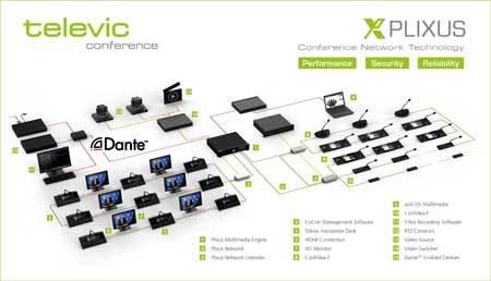 دیاگرام سیستم کنفرانس دیجیتال محصول کمپانی Televic ( تلویک ) سری Confedia T